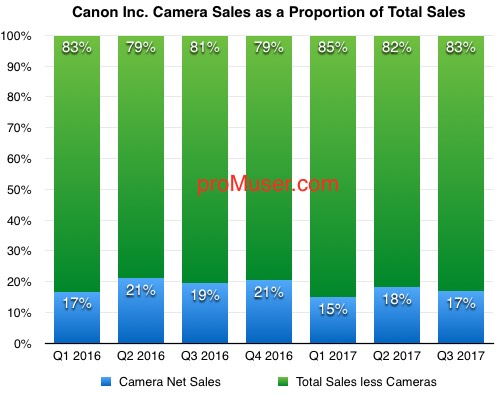 canon-camera-sales-as-a-proportion-of-total-sales-2016-17-q3
