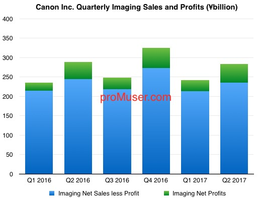 canon-quarterly-imaging-sales-and-profits-2016-17-q2