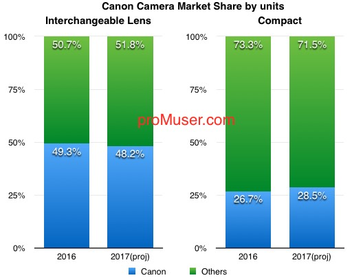 canon-camera-market-share-by-units-2016-17-q2