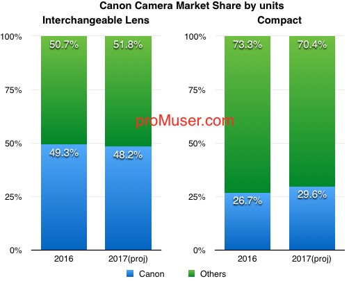 canon-camera-market-share-by-units-2016-17-q3