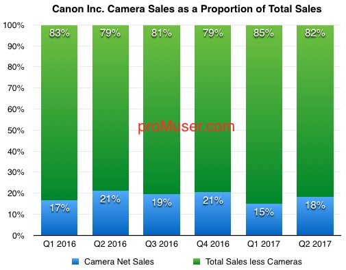 canon-camera-sales-as-a-proportion-of-total-sales-2016-17-q2