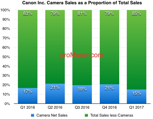 canon-camera-sales-as-a-proportion-of-total-sales-2016-17