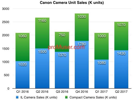canon-camera-unit-sales-2016-17-q2