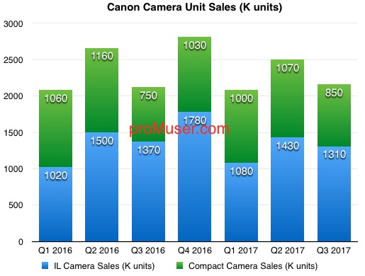canon-camera-unit-sales-2016-17-q3