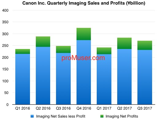 canon-quarterly-imaging-sales-and-profits-2016-17-q3