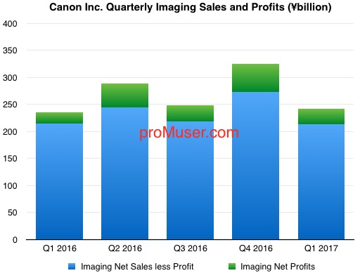 canon-quarterly-imaging-sales-and-profits-2016-17