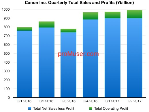 canon-quarterly-total-sales-and-profits-2016-17-q2