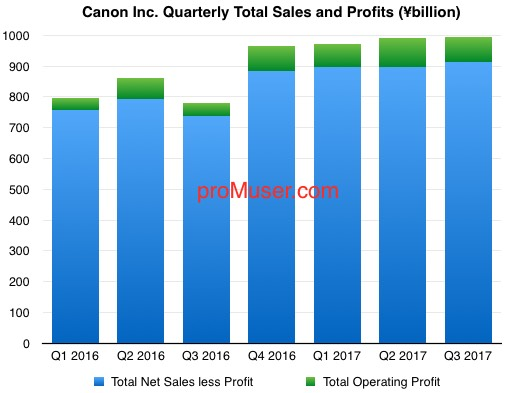 canon-quarterly-total-sales-and-profits-2016-17-q3