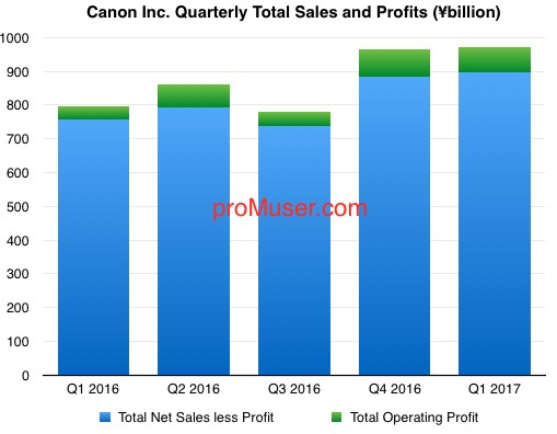 canon-quarterly-total-sales-and-profits-2016-17