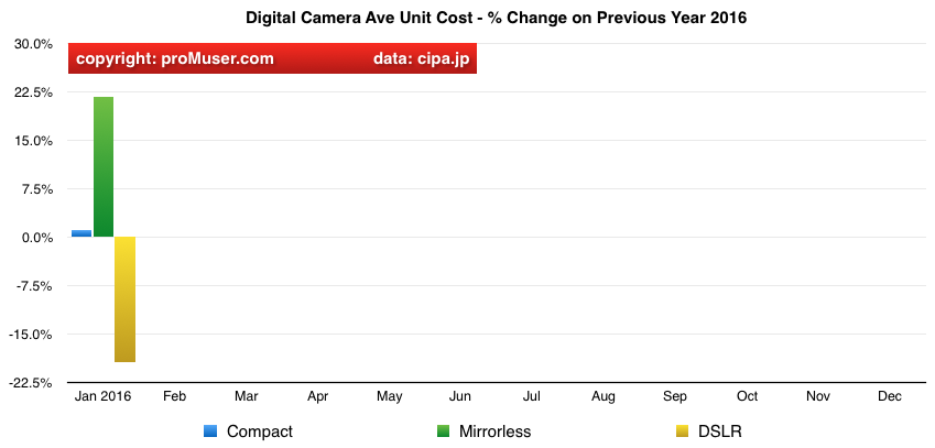 global digital camera ave unit cost shipments year on year change by type 2016