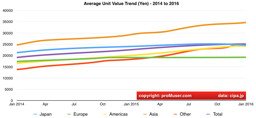 global digital camera average unit cost shipment trends 2014 to 2016