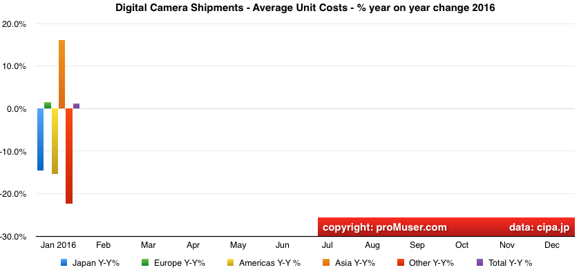 global digital camera average unit cost year on year change by region 2016