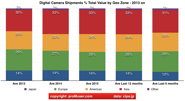global digital camera market total value split by geo zone Jan 2016
