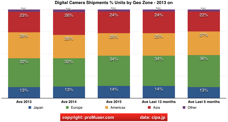 global digital camera market units split by geo zone Jan 2016
