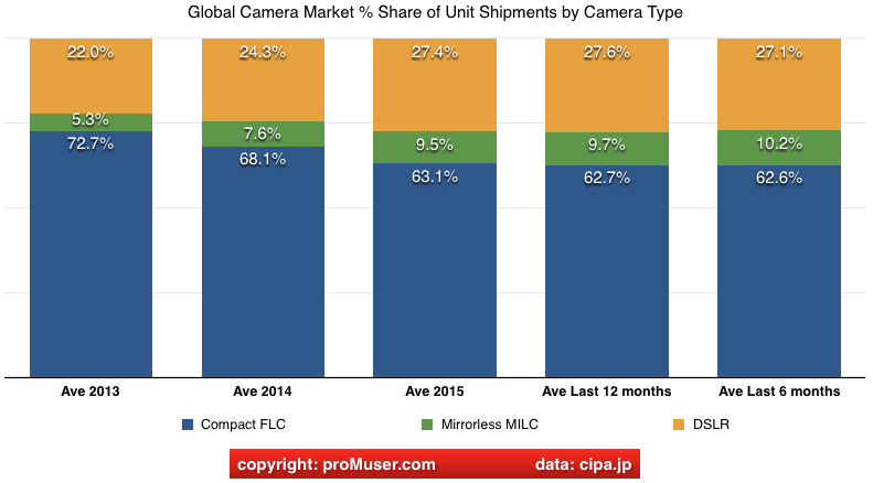 global digital camera share unit shipments by camera type jan 2016