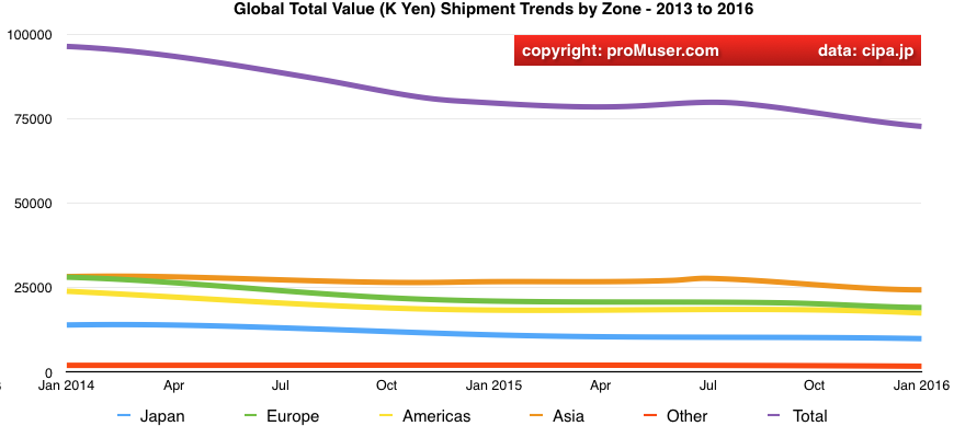 global digital camera total value shipment trends 2014 to 2016