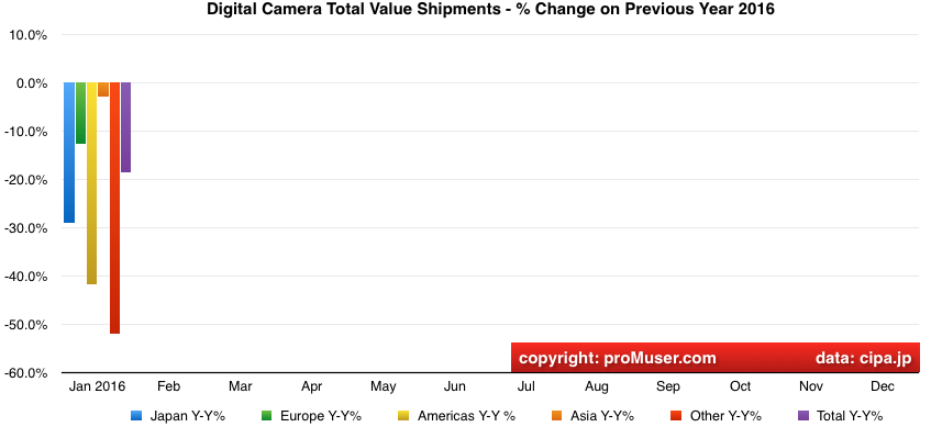 global digital camera total value shipments year on year change by region 2016