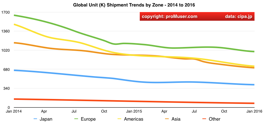 global digital camera unit shipment trends 2014 to 2016 close up