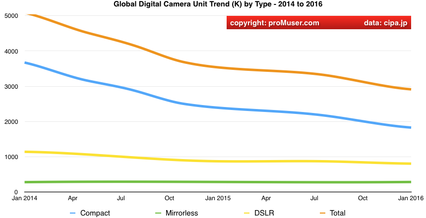 global digital camera total value shipment trends by type 2014 to 2016