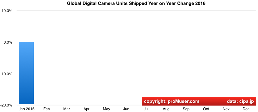 global digital camera unit shipments year on year change 2016