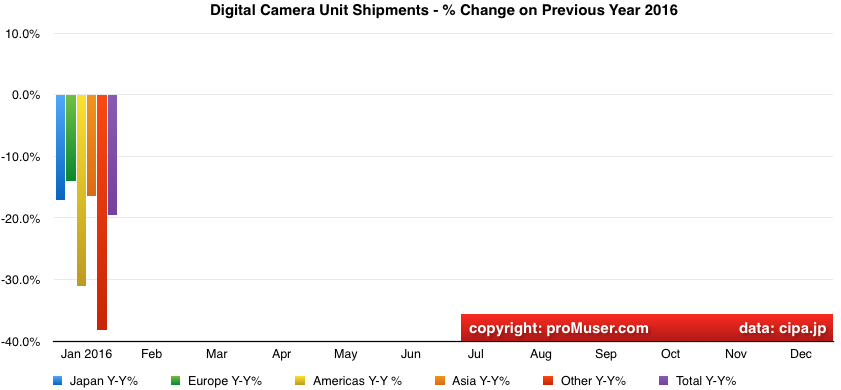 global digital camera unit shipments year on year change by region 2016