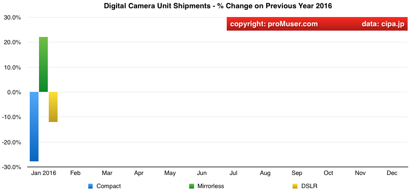 global digital camera unit shipments year on year change by type 2016