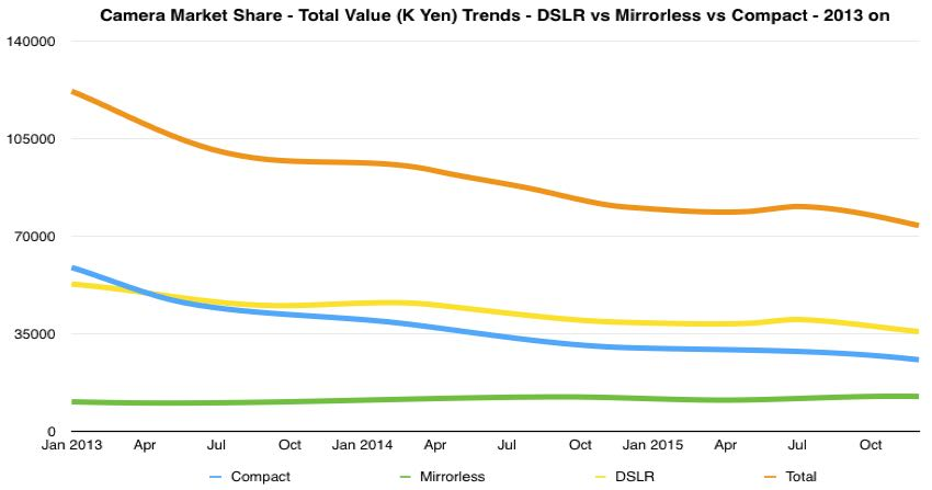 camera market share dslr vs mirrorless vs compact total value 2013 on