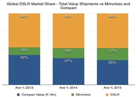 global DSLR market share value vs mirrorless and compact - 2013 on