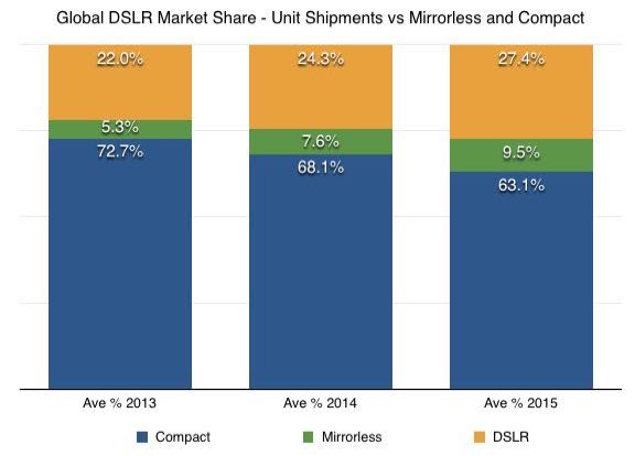 global DSLR market share vs mirrorless and compact - 2013 on