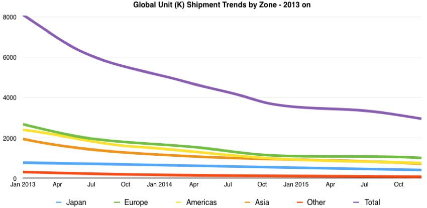 global digital camera shipment trends from 2013 on