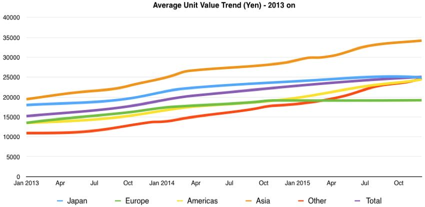 global camera shipments unit value trends 2013 on