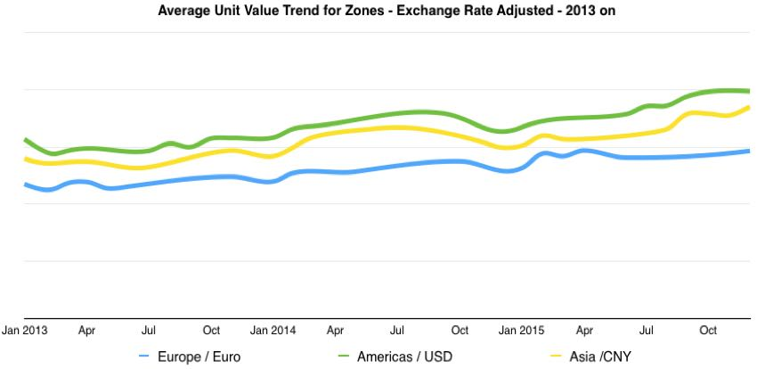global camera shipments unit value trends currency weighted 2013 on