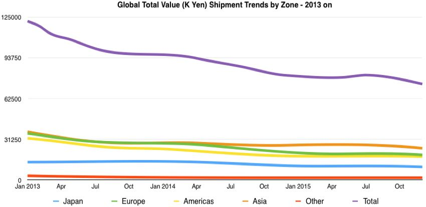 global camera total value trends from 2013 on