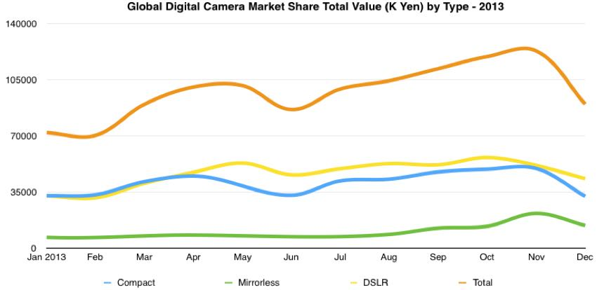global digital camera total value shipments for type by month 2013