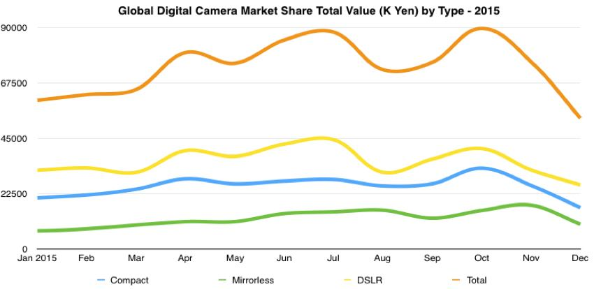 global digital camera total value shipments for type by month 2015