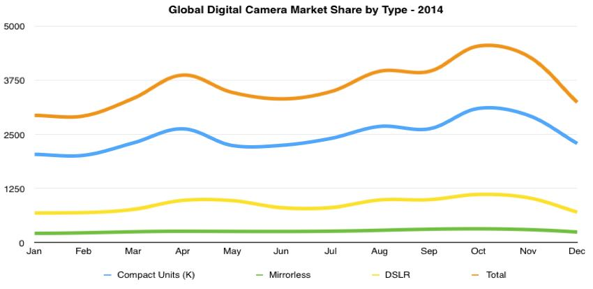 global digital camera unit shipments for type by month 2014