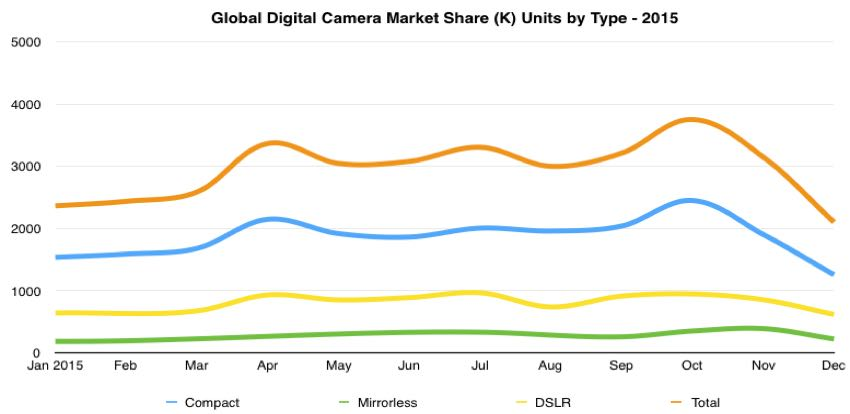 global digital camera unit shipments for type by month 2015