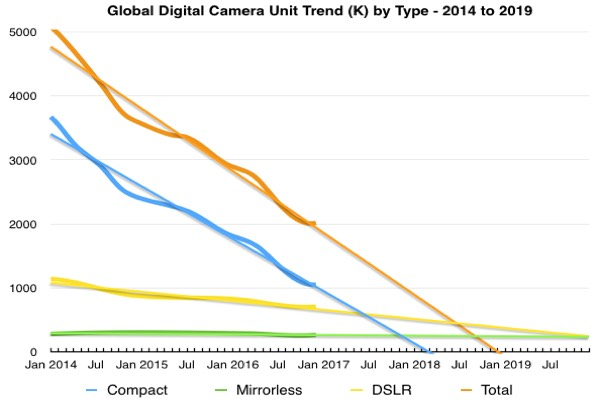 global digial camera unit trend by type 2014 to 2019
