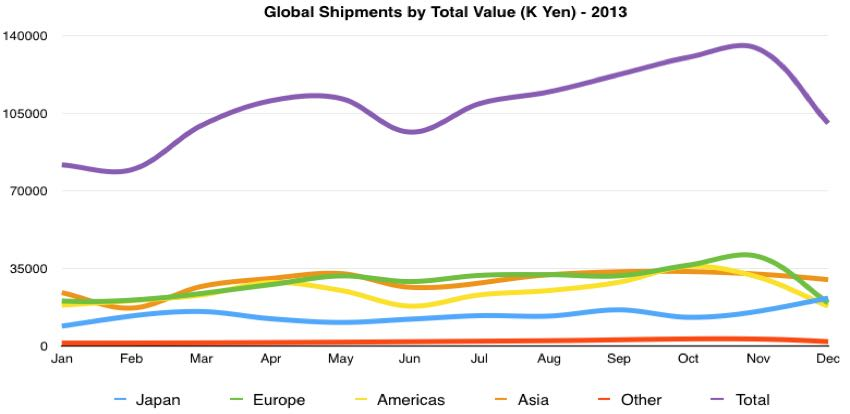 global digital camera total value of shipments by month 2013