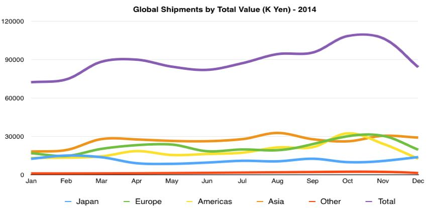 global digital camera total value of shipments by month 2014