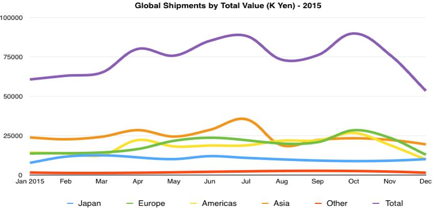 global digital camera total value of shipments by month 2015