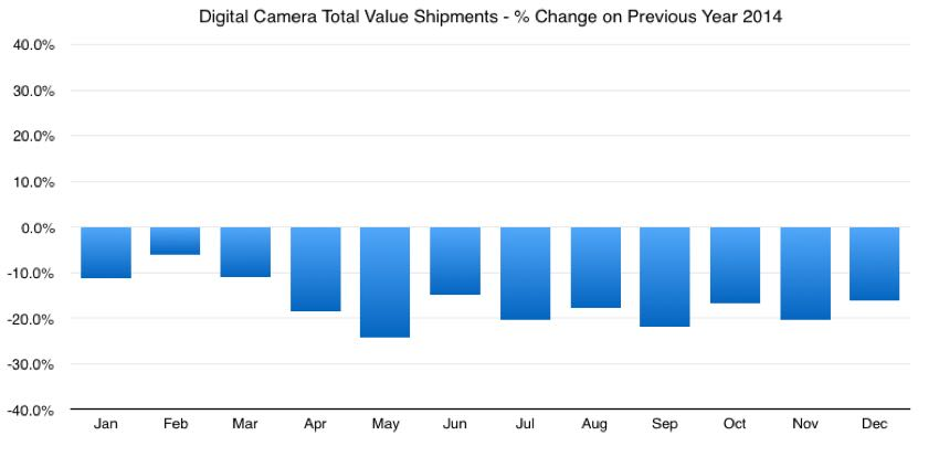 global digital camera market share total value year on year change 2014