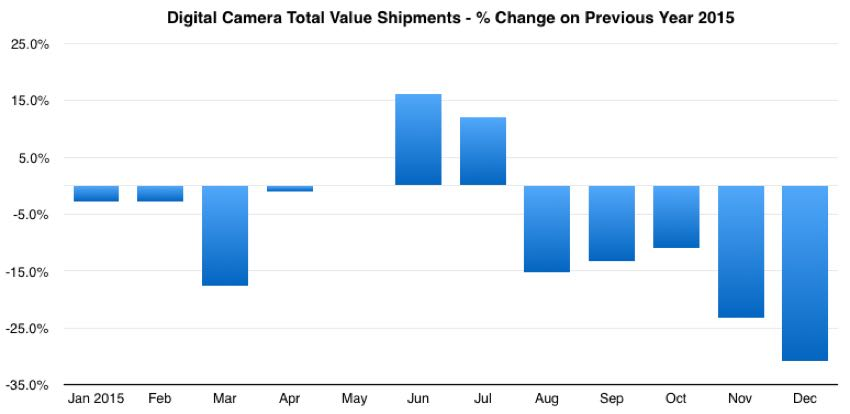 global digital camera market share total value year on year change 2015
