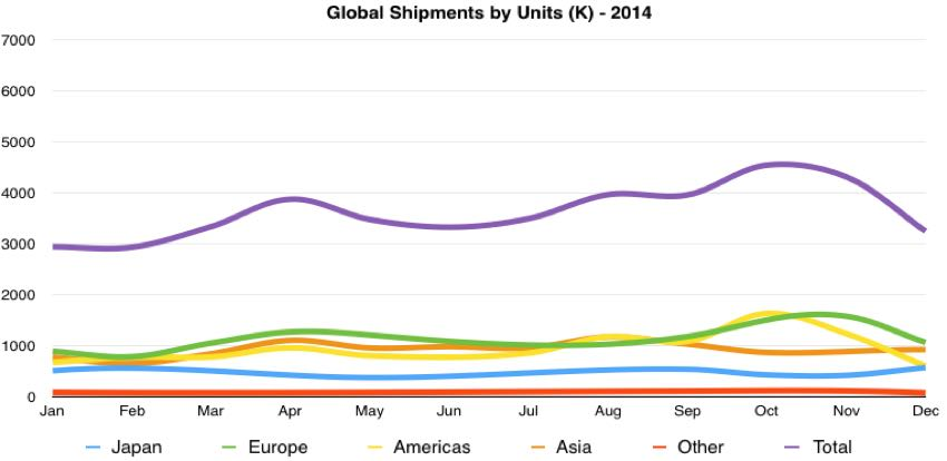 global digital camera unit shipments 2014 by month