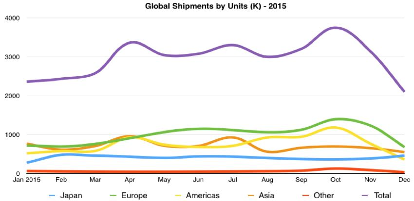 global digital camera unit shipments 2015 by month
