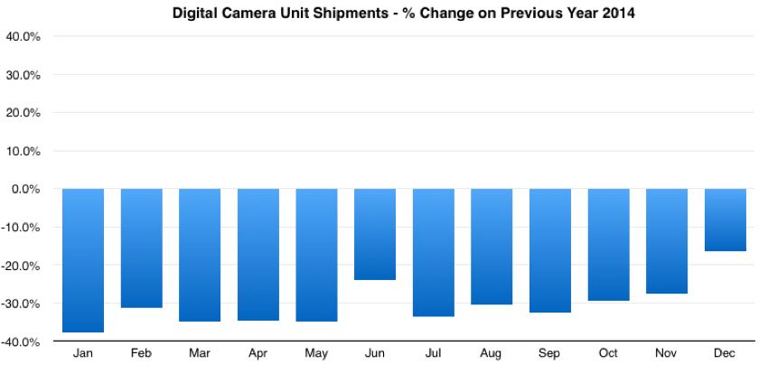global digital camera market share year on year change 2014