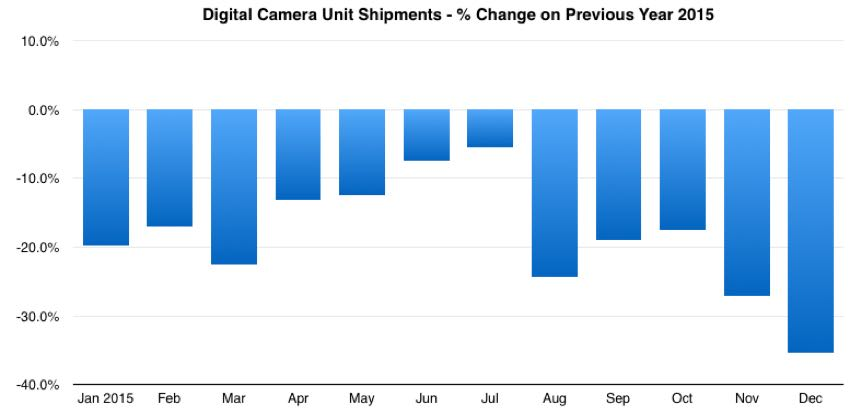 global digital camera market share year on year change 2015