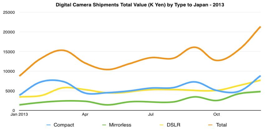 digital camera total value shipped to japan 2013