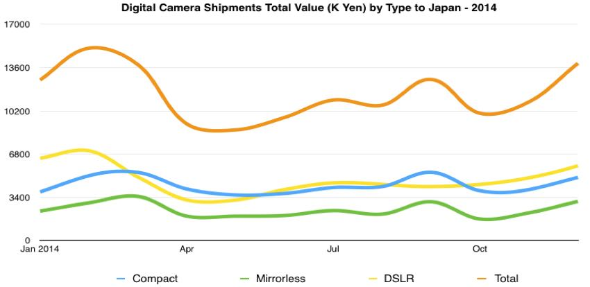 digital camera total value shipped to japan 2014