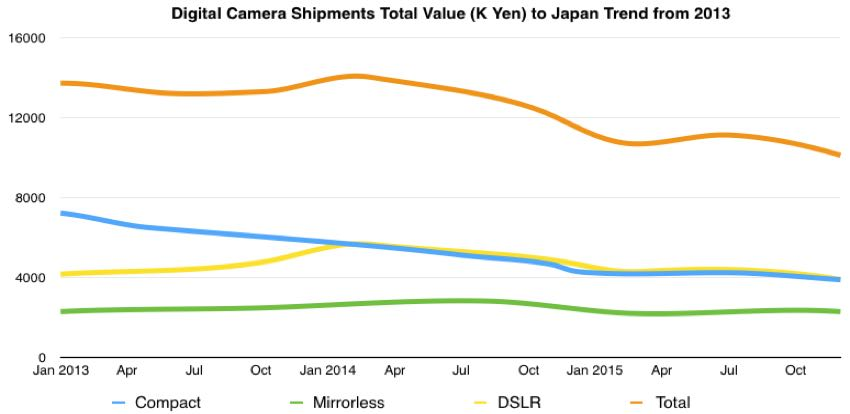 digital camera total value shipped trend japan 2013-2015